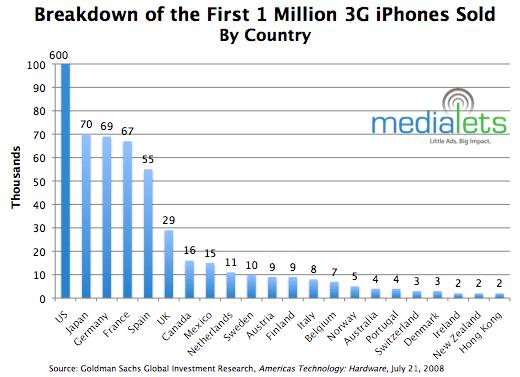 ventas-iphone3g