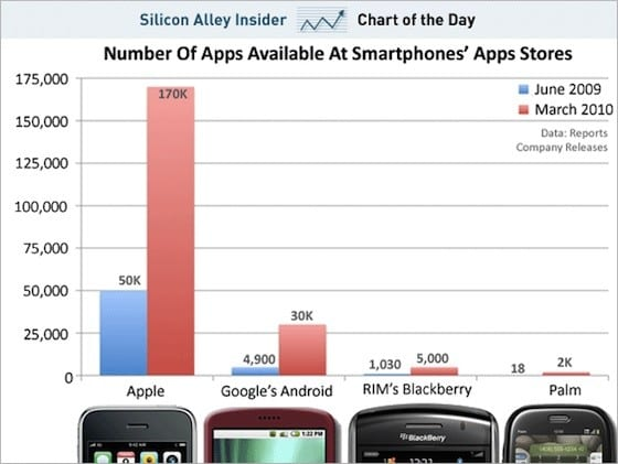 chart of the day apps at apple palm android rim Apple sigue liderando en número de aplicaciones