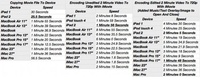 rendimiento iPad 2.jpg
