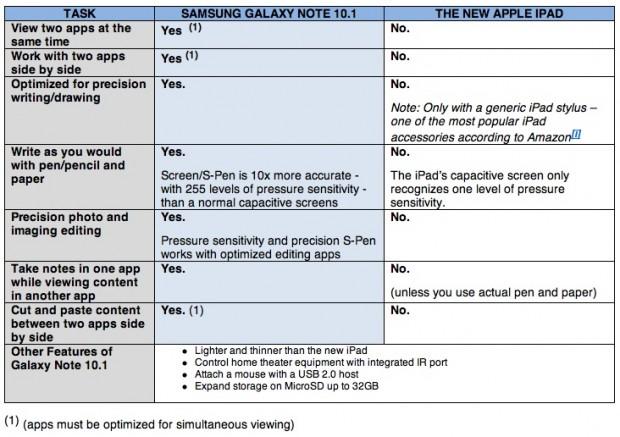 comparativa samsung note contra el Nuevo iPad