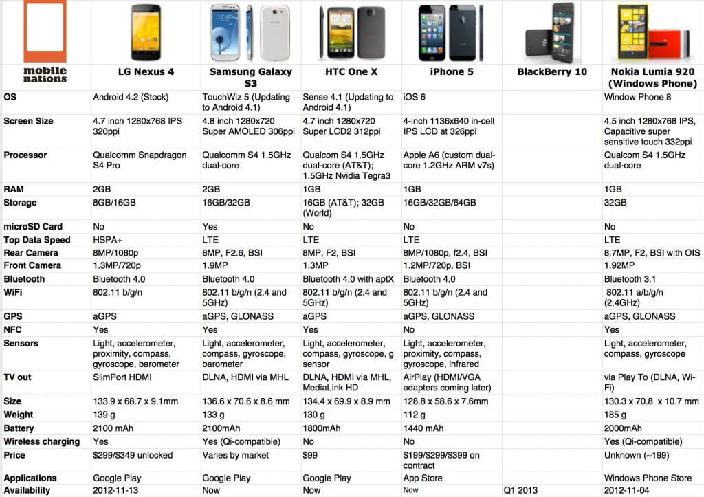 Iphone Active Comparison Chart Of The New Nexus 4 And