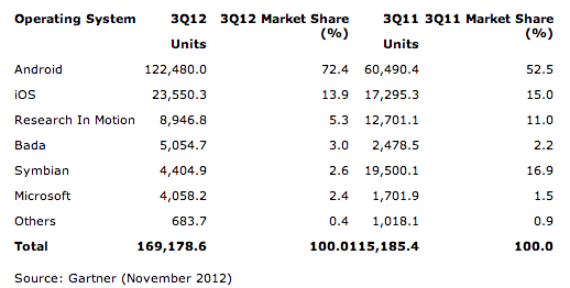Screen Shot 2012 11 15 at 12.42.59 PM Samsung y Apple siguen controlando casi la mitad del mercado de smartphones