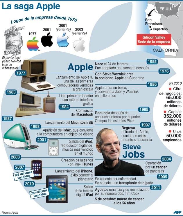 En_infografi_a_la_trayectoria_de_Jobs_en_Apple_12