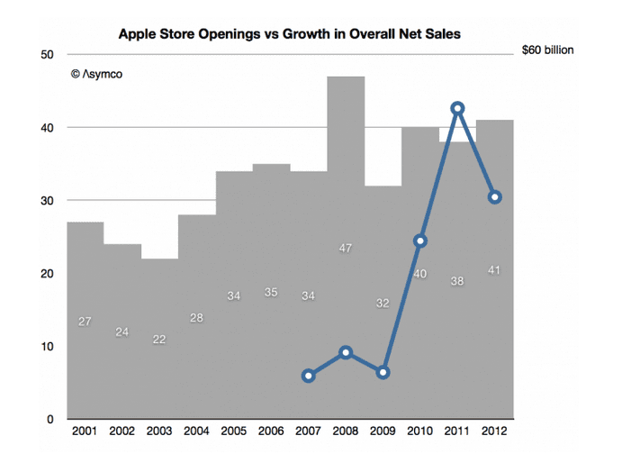 Screen Shot 2013 02 27 at 6.21.15 PM Las cifras de las tiendas de Apple en 2012