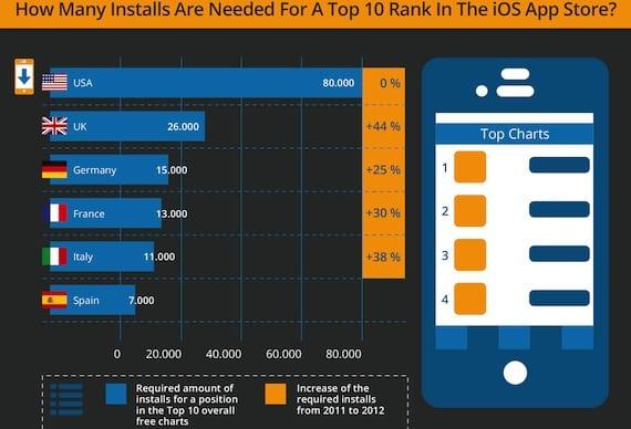 Infografía App Store