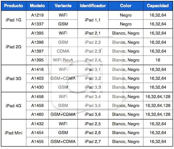Modelos-iPad