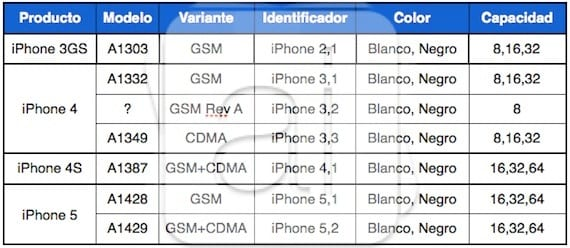 Modelos-iPhone