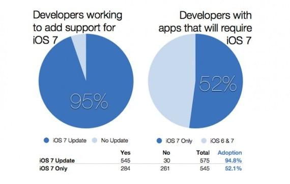 Estudio sobre iOS 7