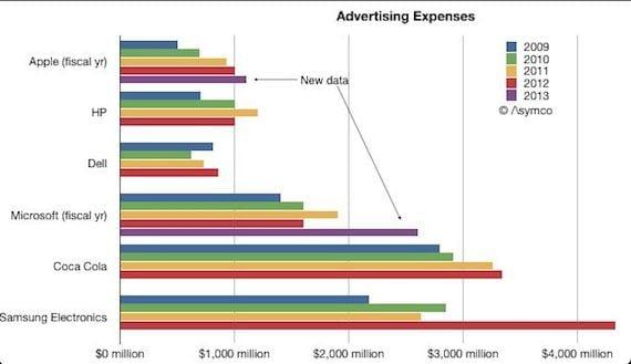 Gráfico de presupuesto de publicidad