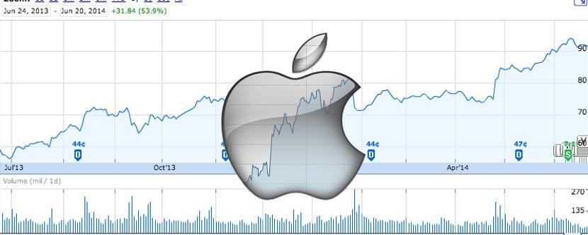 Apple-acciones