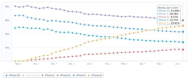 iPhonemarketshare-640x272