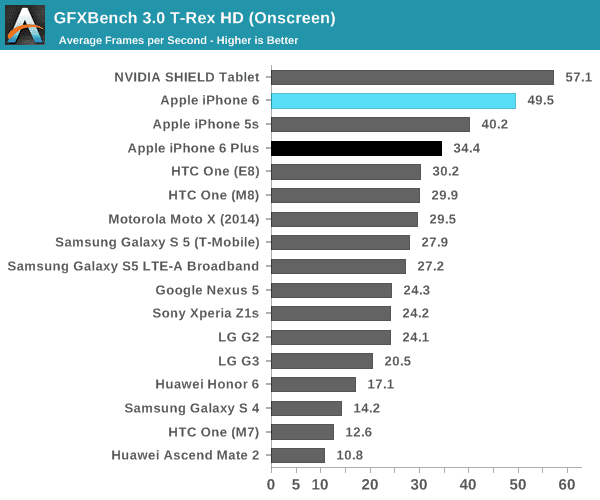 GFXBench 3.0 T-Rex HD (en pantalla)
