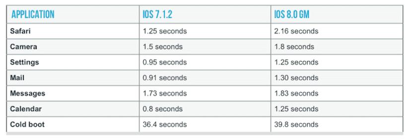 Rendimiento iPhone 4s con iOS 8
