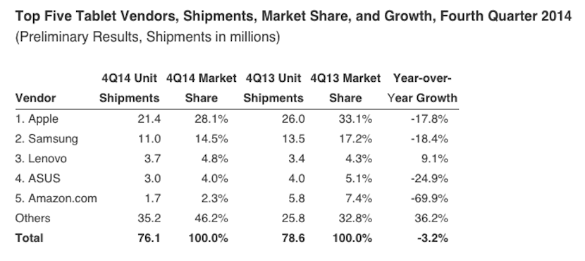 Tablets Q4