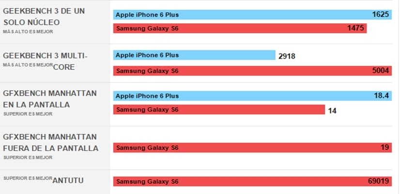 Rendimiento-iphone-vs-samsung