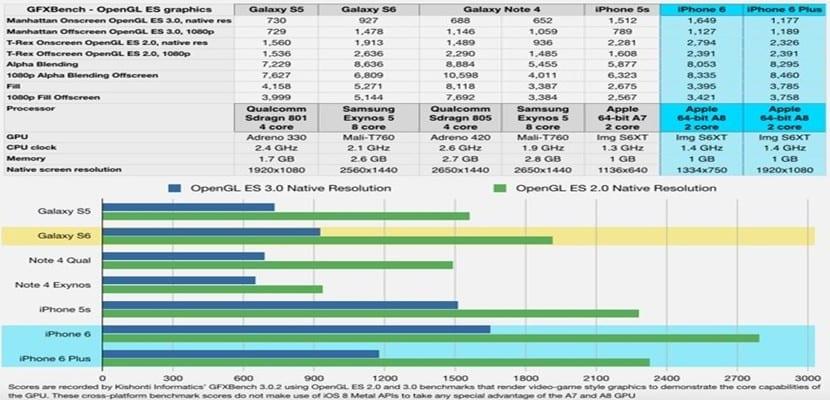 Galaxy-s6-benchmark