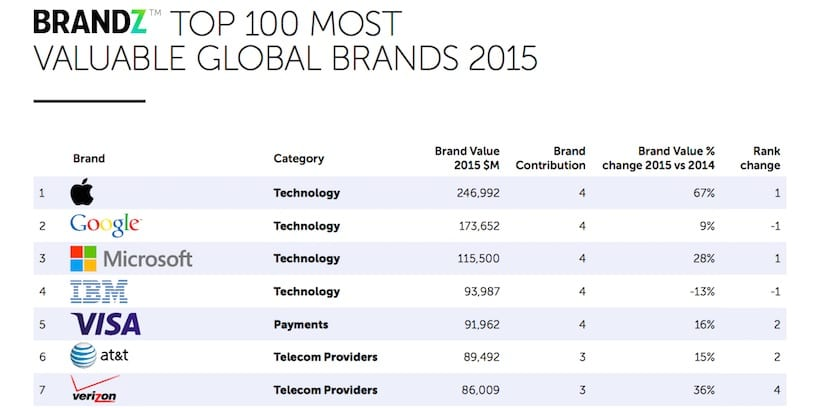 apple-empresa-más-valiosa-del-mundo