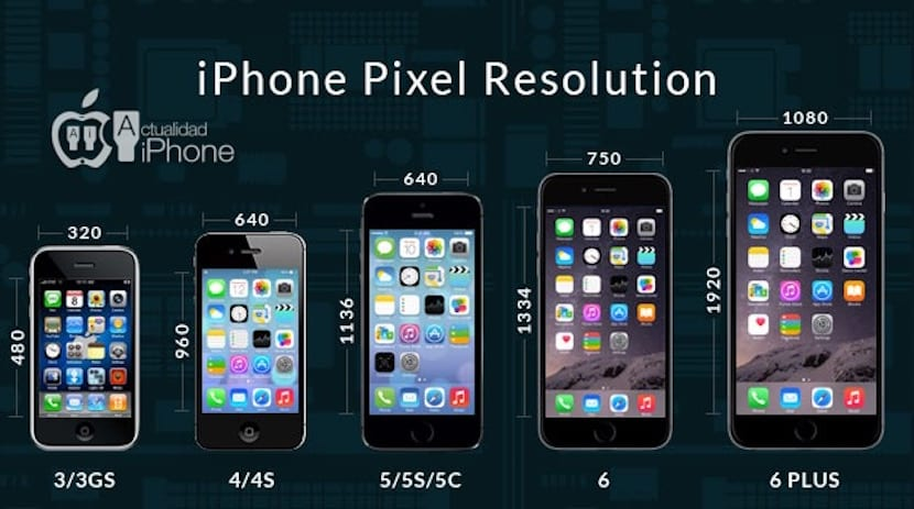 Resolución iPhone 6s