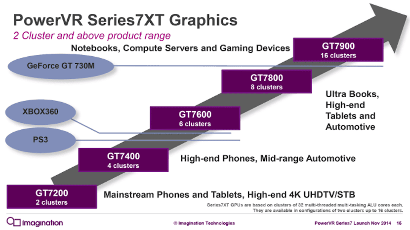 PowerVR Series 7