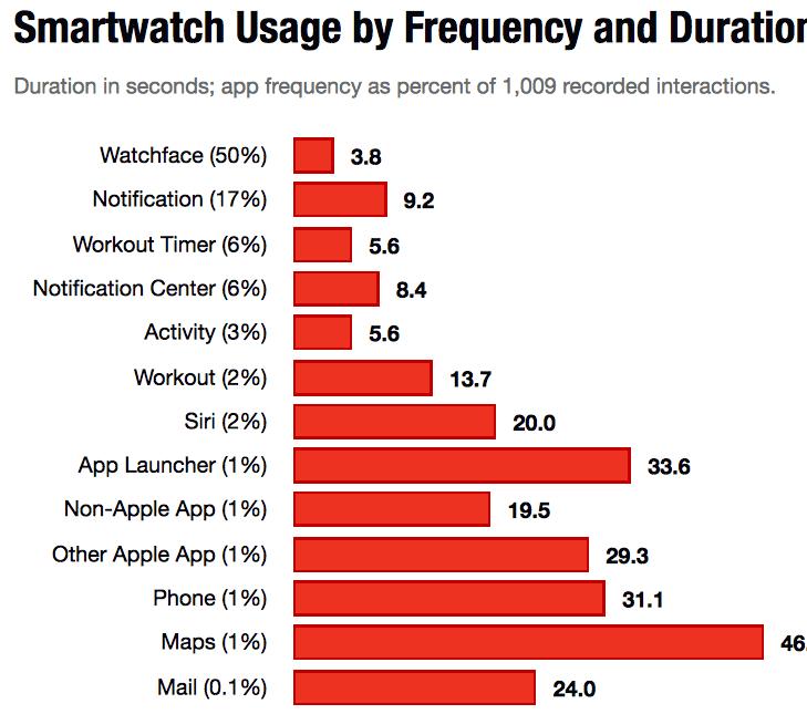 Estudio-Apple-Watch