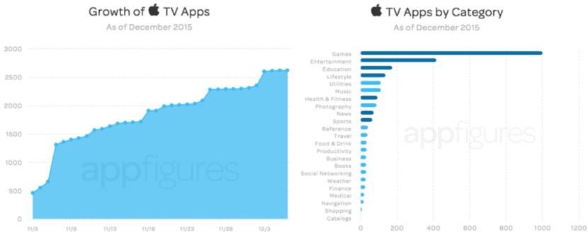 aplicaciones-compatibles-apple-tv