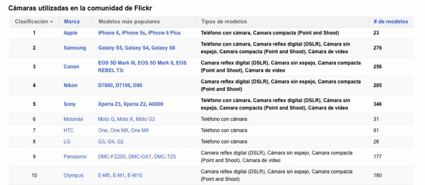 cámaras-flickr