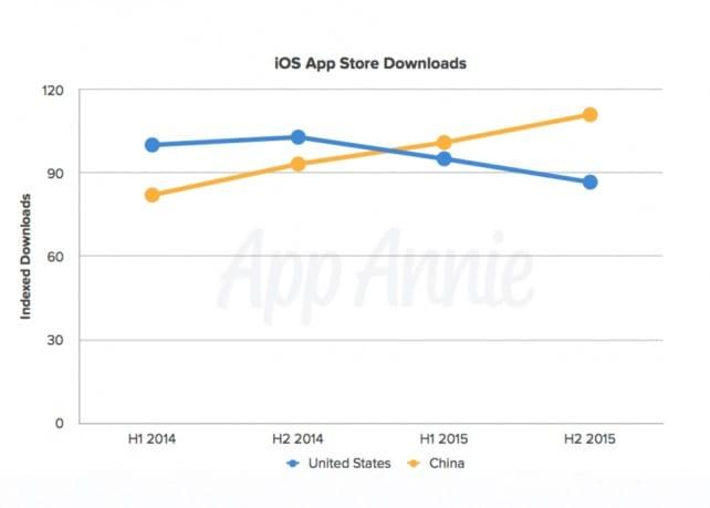 descargas-app-en-china