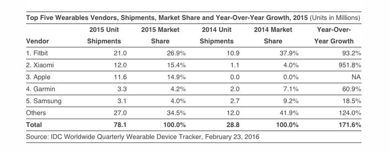 IDC-wearable-market