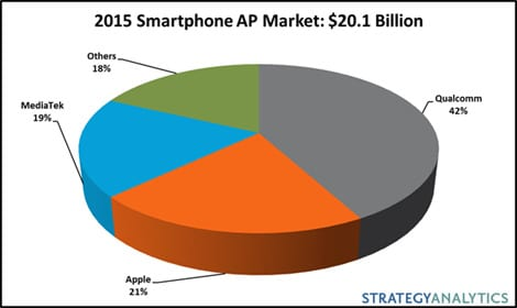 Porcentaje-procesadores-smartphones