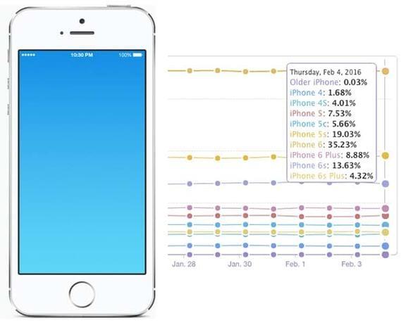 numero-iPhone-cuatro-pulgadas