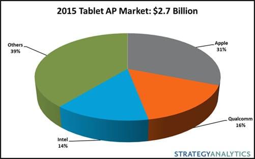 porcentaje-procesadores-tablets