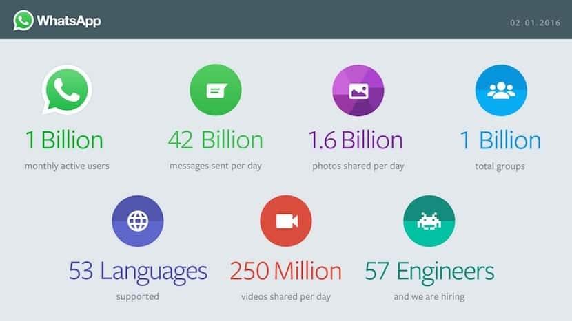 usuarios-mensuales-de-whatsapp