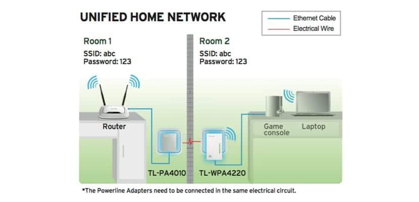 PLC-Wifi-1