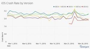 Análisis de fallos de las últimas versiones de iOS