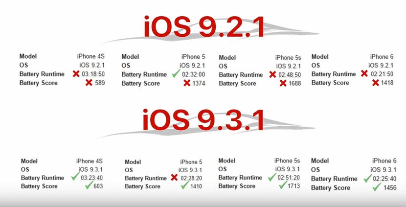 Consumo batería en iOS 9.2.1 vs 9.3.1