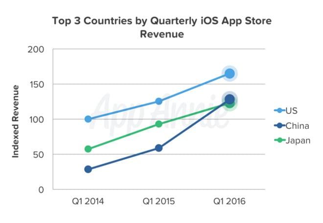 ingresos-app-store-por-paises