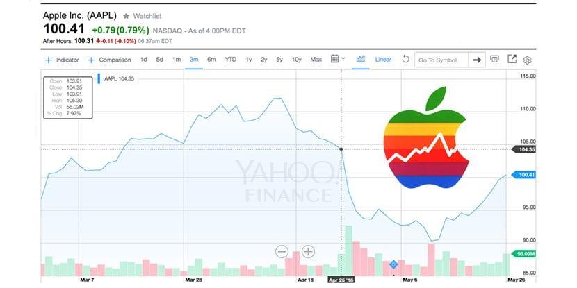Suben las acciones de Apple