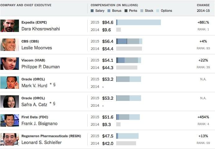 CEOs-mejor-pagados