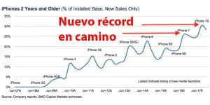 Ventas del iPhone 7 según análisis de BMO