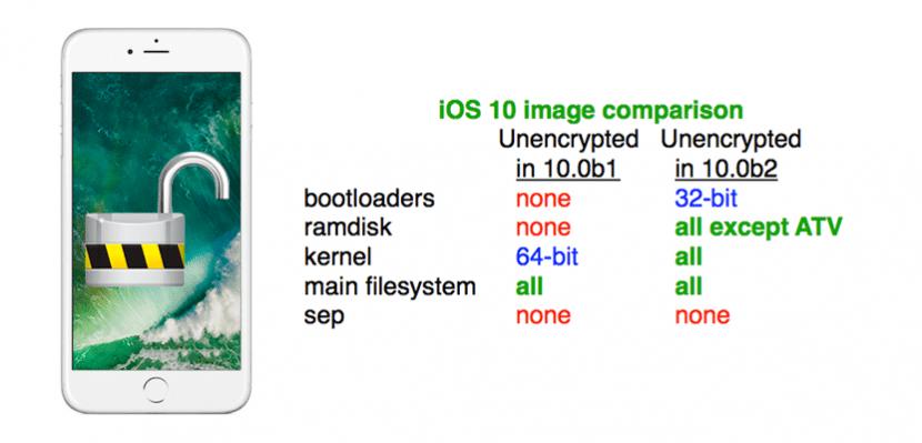 iOS 10 sin cifrar