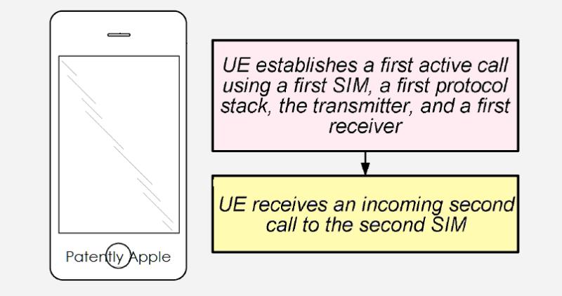 iphone-con-doble-SIM