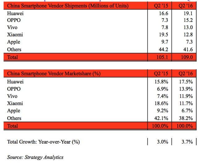 ventas-del-iphone-en-china