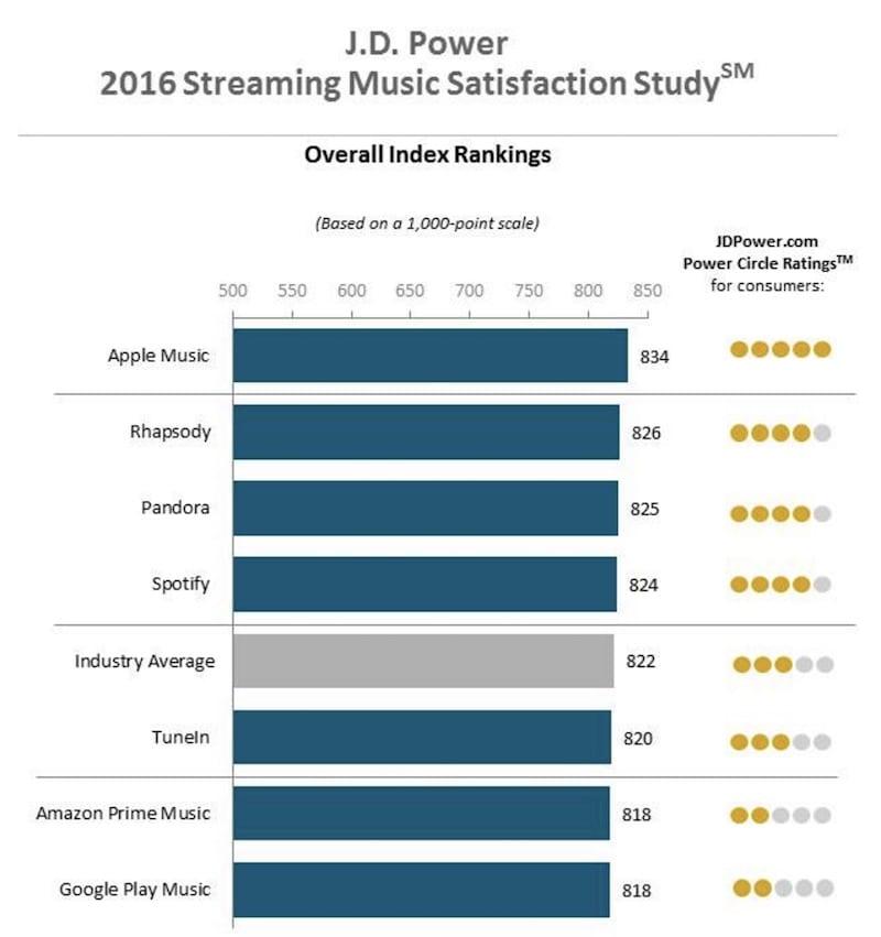 Apple Music supera a Spotify en satisfacción del cliente