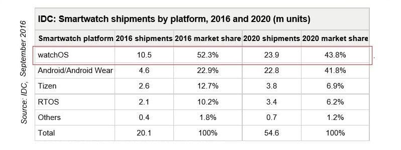 Previsión de ventas de relojes inteligentes hasta 2020
