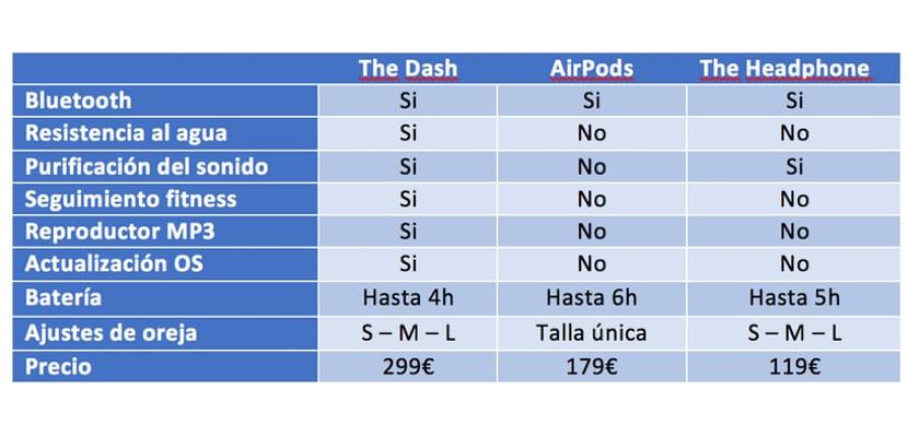 comparativa-AirPods