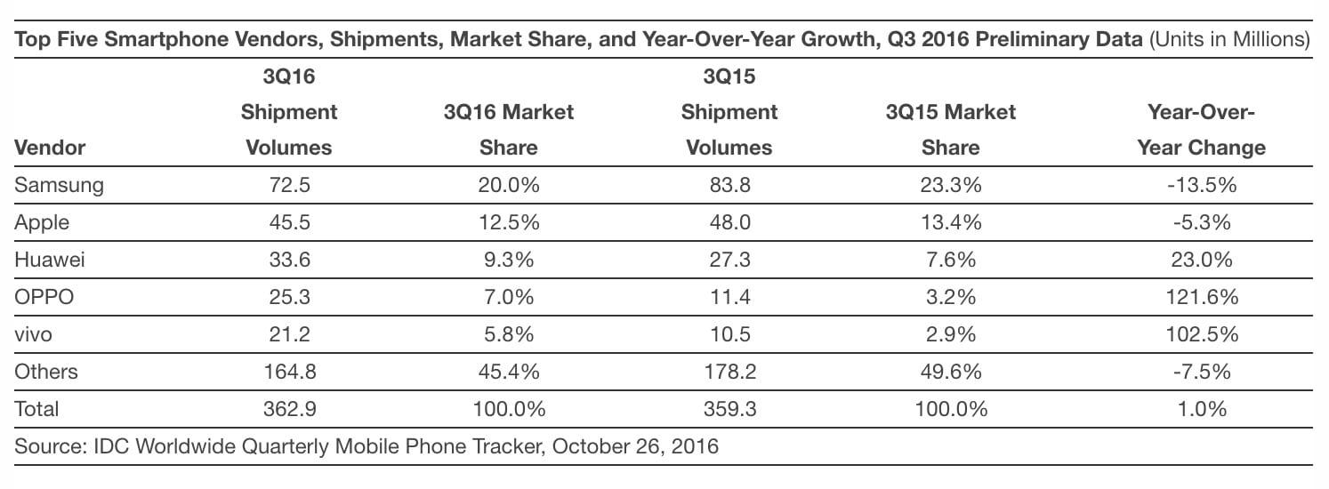 La cuota de mercado de los smartphones Samsung cae a su nivel más bajo en dos años