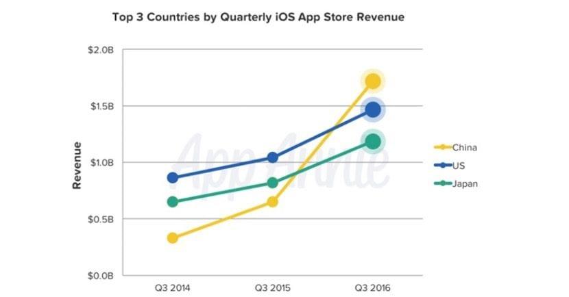 china-mas-beneficios-app-store