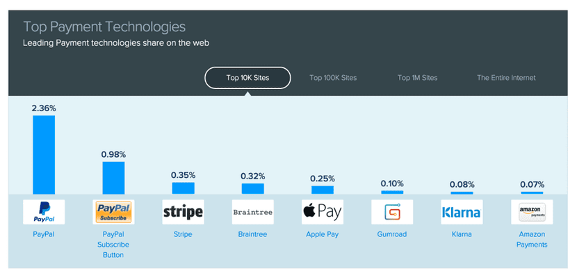 ranking-apple-pay