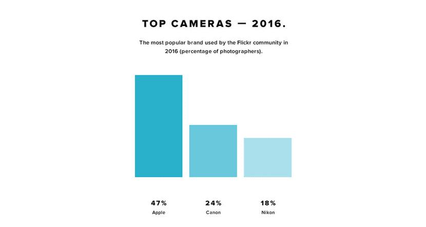 La cámara del iPhone triunfa en Flckr un año más