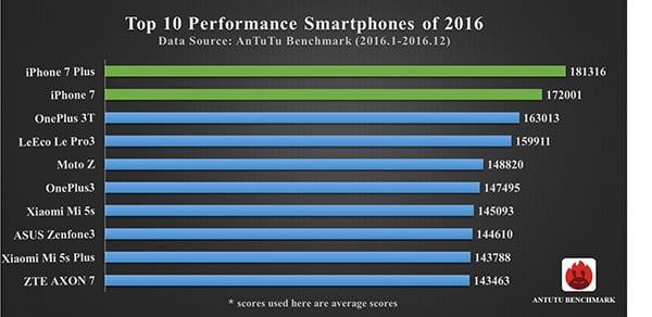 Top Ten teléfonos más rápidos de 2016
